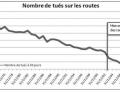 S�curit� routi�re : il n'y a pas que...