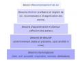 La hiérarchie des besoins selon la théorie de...