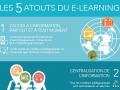 Les bénéfices du e-learning pour vos apprenants