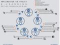 Les 10 étapes pour réussir son projet e-learning
