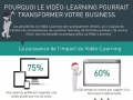 Pourquoi le video-learning pourrait transformer votre business...