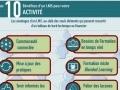 Les 10 bénéfices d'une « plateforme apprenante »...