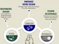 L'écosystème du e-learning...