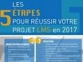 Les 5 étapes du succès d'un projet LMS..