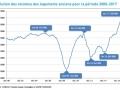 Immobilier : les volumes et les prix en...
