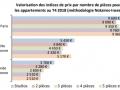 L'immobilier en Ile-de-France...