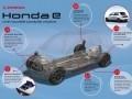 Nouvelle Honda e : conçue pour une expérience...